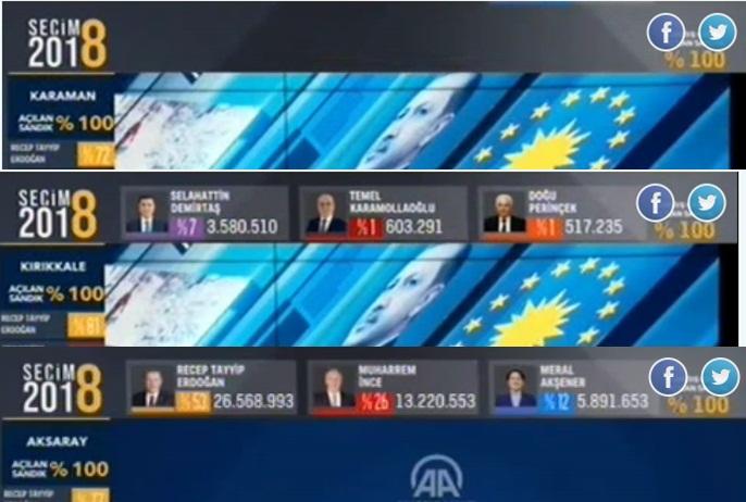 Anadolu Ajansı yapılmayan seçim sonuçlarını 'yanlışlıkla' yayınladı!