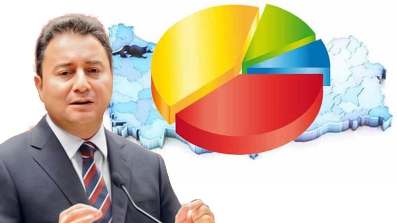Babacan'ın ekibi anket yaptırdı, bugün seçim olsa Yeni Parti'nin oy oranı...