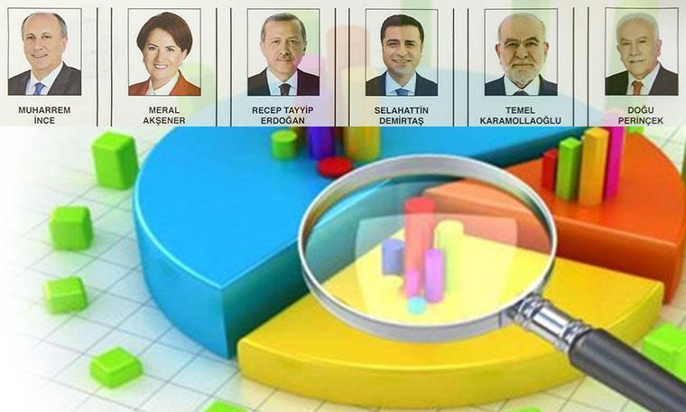 Gezici'nin son anketi! AKP mecliste çoğunluğu kaybediyor, cumhurbaşkanlığı 2. tura kalıyor...