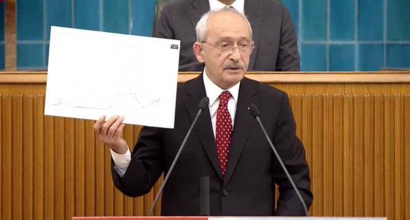 Kılıçdaroğlu: Beyefendi 'Ay'a gideceğiz' diyor. Sen önce vatandaşın karnını doyur