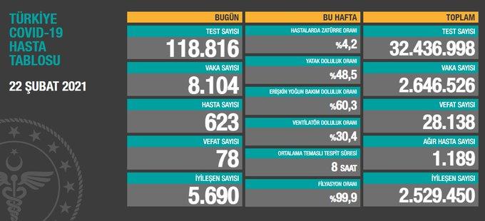 Türkiye'de günlük vaka sayısı 8 bin 104, ölüm sayısı 78 olarak açıklandı