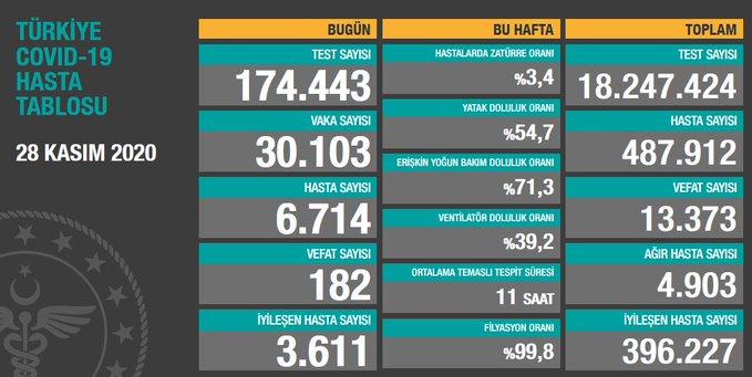 Türkiye'de günlük vaka sayısı 30 bin 103, ölüm sayısı 182 olarak açıklandı