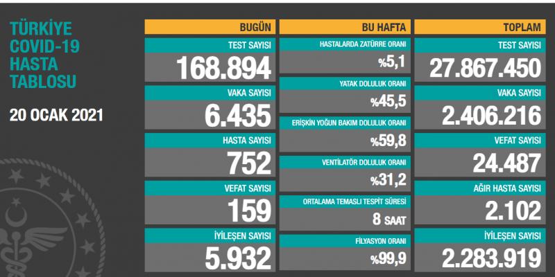 Türkiye'de günlük vaka sayısı 6 bin 435, ölüm sayısı 159 olarak açıklandı