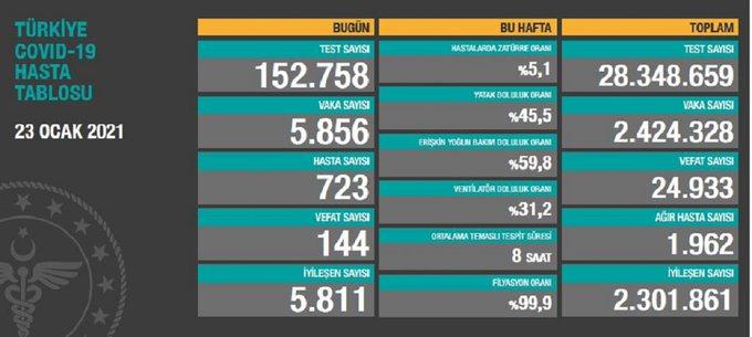 Türkiye'de günlük vaka sayısı 5 bin 856 , ölüm sayısı 144 olarak açıklandı