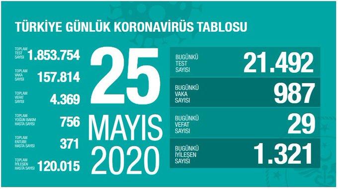 Türkiye'de vaka sayısı 157 bin 814, can kaybı  4 bin 369'a yükseldi