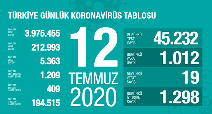 Türkiye'de vaka sayısı 212 bin 993, ölüm sayısı 5 bin 363 olarak açıklandı