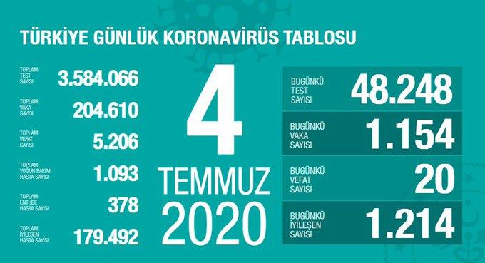 Türkiye'de vaka sayısı 204 bin 610, ölüm sayısı 5 bin 206 olarak açıklandı