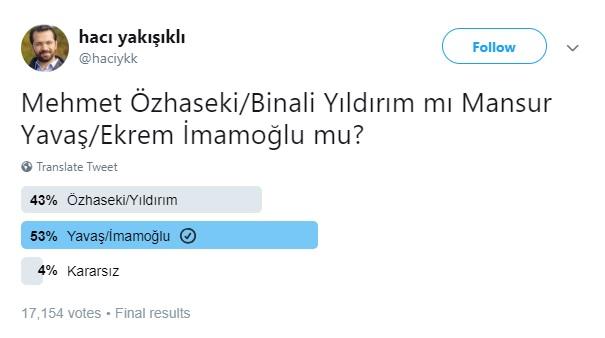 Akit'in anketinde CHP ve İYİ Parti kazandı