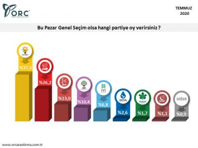 AKP ile ittifak yaptığı yönünde eleştirilen İYİP ORC anketine göre barajı geçemiyor