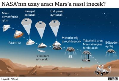 Mars'ta geçmiş yaşam izi arayacak uzay aracı yarın gezegene iniş yapacak