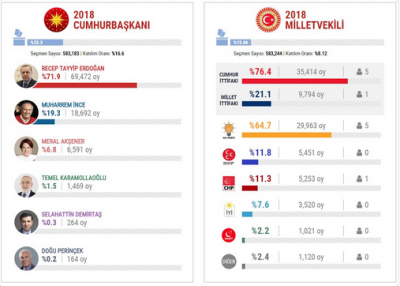 MHP'li Oğan: AA tablosunda 4 milyon fazla oy var!