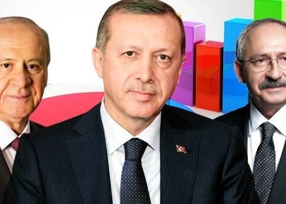 Trakya'da CHP AK parti'ye fark atıyor! Son anket!