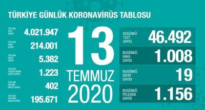 Türkiye'de 19 kişi hayatını kaybetti, vaka sayısı ise bin 8 oldu