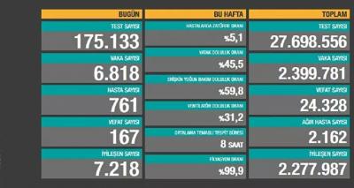 Türkiye'de günlük vaka sayısı 6 bin 818, ölüm sayısı 167 olarak açıklandı