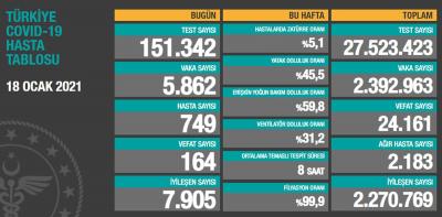 Türkiye'de günlük vaka sayısı 5 bin 862, ölüm sayısı 164 olarak açıklandı