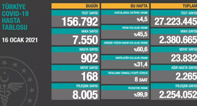 Türkiye'de günlük vaka sayısı 7 bin 550, ölüm sayısı 168 olarak açıklandı