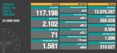 Türkiye'de hasta sayısı 355 bin 528, ölüm sayısı 9 bin 584 olarak açıklandı