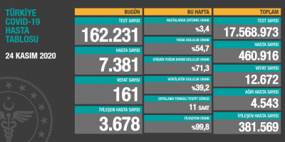 Türkiye'de hasta sayısı 460 bin 916, ölüm sayısı 12 bin 672 olarak açıklandı