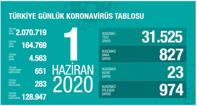 Türkiye'de toplam vaka sayısı 164 bin 769, can kaybı 4 bin 563 oldu