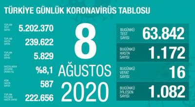 Türkiye'de vaka sayısı 239 bin 622, ölüm sayısı 5 bin 829 olarak açıklandı