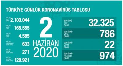 Türkiye'de vaka sayısı 165 bin 555, can kaybı 4 bin 585 oldu