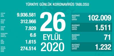 Türkiye'de vaka sayısı  312 bin 966, ölüm sayısı 7 bin 929 olarak açıklandı