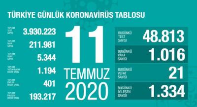 Türkiye'de vaka sayısı 211 bin 981, ölüm sayısı 5 bin 344 olarak açıklandı
