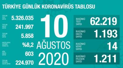 Türkiye'de vaka sayısı 241 bin 997, ölüm sayısı 5 bin 858 olarak açıklandı