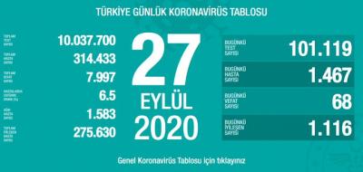 Türkiye'de vaka sayısı  314 bin 433, ölüm sayısı 7 bin 997 olarak açıklandı