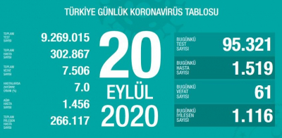 Türkiye'de vaka sayısı  302 bin 867, ölüm sayısı 7 bin 506 olarak açıklandı