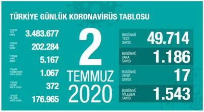 Türkiye'de vaka sayısı 202 bin 284, ölüm sayısı 5 bin 167 olarak açıklandı
