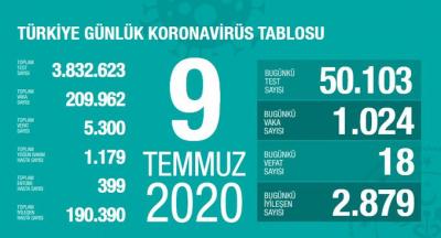 Türkiye'de vaka sayısı 209 bin 962, ölüm sayısı 5 bin 300 olarak açıklandı
