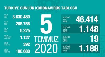 Türkiye'de vaka sayısı 205 bin 758, ölüm sayısı 5 bin 225 olarak açıklandı