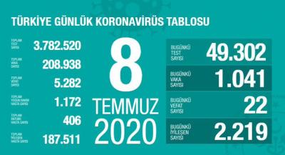 Türkiye'de vaka sayısı 208 bin 938, ölüm sayısı 5 bin 282 olarak açıklandı