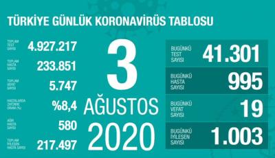 Türkiye'de vaka sayısı 233 bin 851, ölüm sayısı 5 bin 747 olarak açıklandı