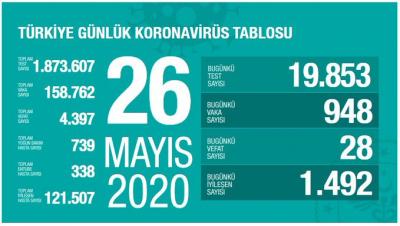 Türkiye'de vaka sayısı 158 bin 762, can kaybı  4 bin 397'ye yükseldi
