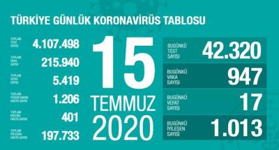 Türkiye'de vaka sayısı 215 bin 940, ölüm sayısı 5 bin 419 olarak açıklandı