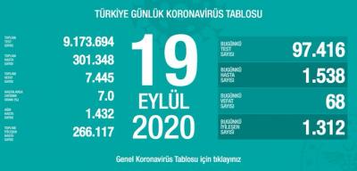 Türkiye'de vaka sayısı  301 bin 348, ölüm sayısı 7 bin 445 olarak açıklandı