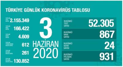 Türkiye'de vaka sayısı 166 bin 422, can kaybı 4 bin 609 oldu