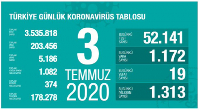 Türkiye'de vaka sayısı 203 bin 456, ölüm sayısı 5 bin 186 olarak açıklandı