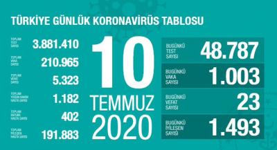 Türkiye'de vaka sayısı 210 bin 965, ölüm sayısı 5 bin 323 olarak açıklandı