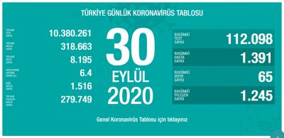 Türkiye'de vaka sayısı  318 bin 663, ölüm sayısı 8 bin 195 olarak açıklandı