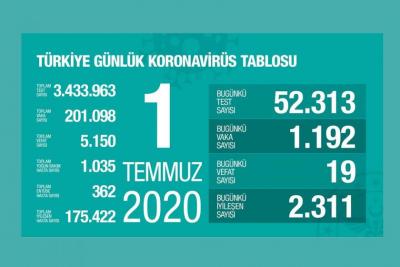 Türkiye'de vaka sayısı 201.098, ölüm sayısı 5 bin 150 olarak açıklandı