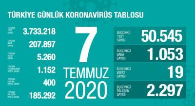 Türkiye'de vaka sayısı 207 bin 897, ölüm sayısı 5 bin 260 olarak açıklandı