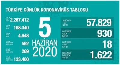 Türkiye'de vaka sayısı 168 bin 340'a, ölüm sayısı 4 bin 648'e yükseldi